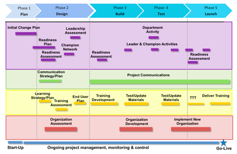 Considering change management consulting access to for Change management communication template